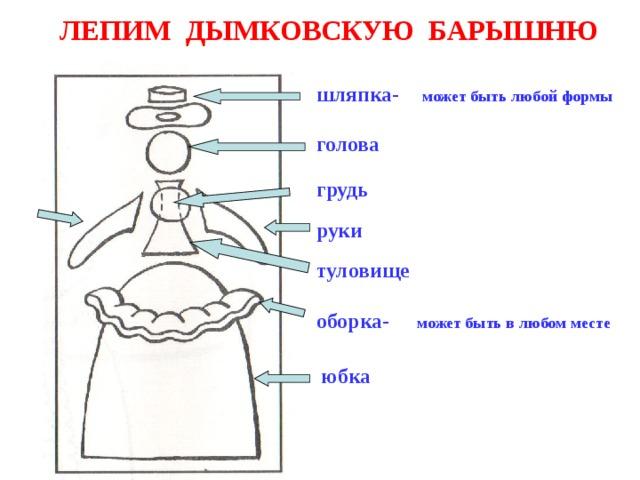 ЛЕПИМ ДЫМКОВСКУЮ БАРЫШНЮ шляпка- может быть любой формы голова грудь руки туловище оборка- может быть в любом месте юбка