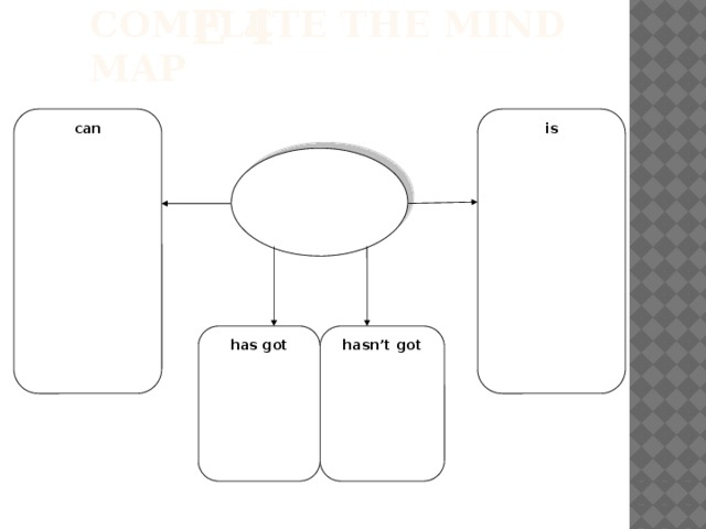 Exercise 4 Complete the mind map can is has got hasn't got