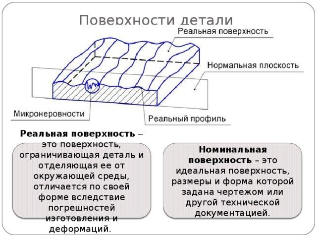 Поверхности детали Реальная поверхность   это поверхность, ограничивающая деталь и отделяющая ее от окружающей среды, отличается по своей форме вследствие погрешностей изготовления и деформаций. Номинальная  поверхность – это идеальная поверхность, размеры и форма которой задана чертежом или другой технической документацией.