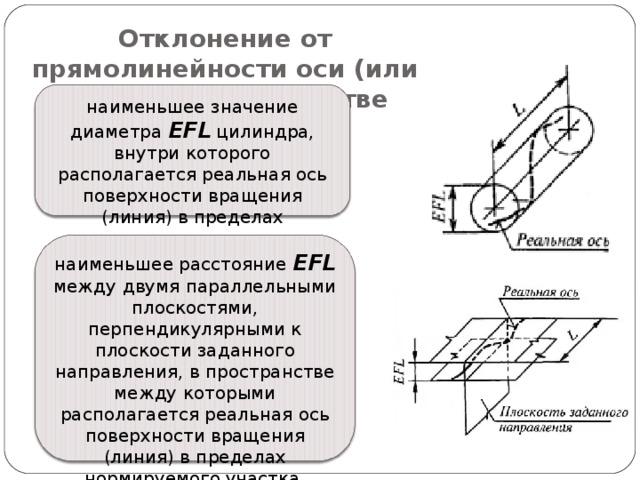 Отклонение от прямолинейности оси (или линии) в пространстве наименьшее значение диаметра EFL цилиндра, внутри которого располагается реальная ось поверхности вращения (линия) в пределах нормируемого участка. наименьшее расстояние EFL между двумя параллельными плоскостями, перпендикулярными к плоскости заданного направления, в пространстве между которыми располагается реальная ось поверхности вращения (линия) в пределах нормируемого участка.