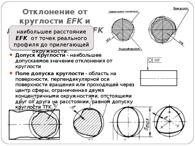 Отклонение от круглости EFK и допуск круглости TFK наибольшее расстояние EFK от точек реального профиля до прилегающей окружности.