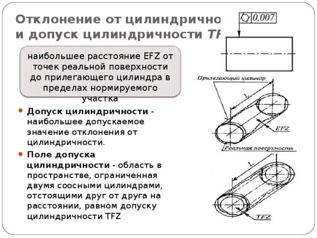 Отклонение от цилиндричности EFZ  и допуск цилиндричности TFZ наибольшее расстояние EFZ от точек реальной поверхности до прилегающего цилиндра в пределах нормируемого участка