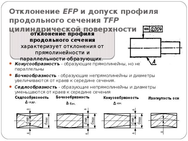 Отклонение EFP и допуск профиля продольного сечения TFP цилиндрической поверхности отклонение профиля продольного сечения характеризует отклонения от прямолинейности и параллельности образующих.