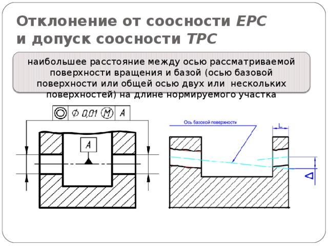 Отклонение от соосности ЕРС  и допуск соосности ТРС наибольшее расстояние между осью рассматриваемой поверхности вращения и базой (осью базовой поверхности или общей осью двух или нескольких поверхностей) на длине нормируемого участка