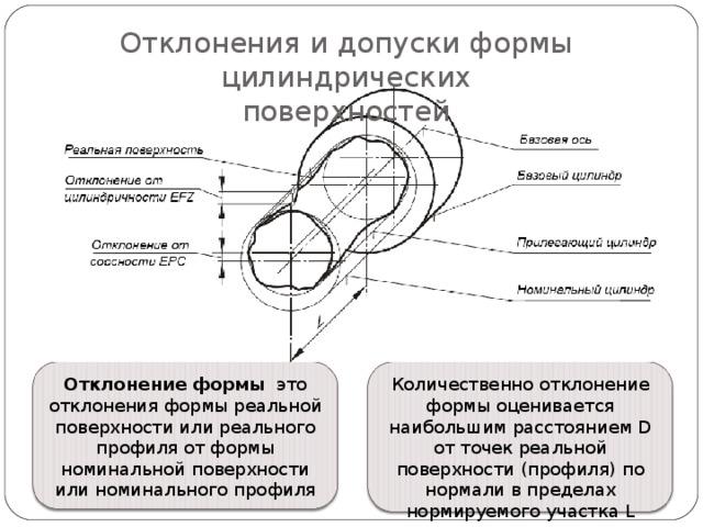 Отклонения и допуски формы цилиндрических  поверхностей Отклонение формы это отклонения формы реальной поверхности или реального профиля от формы номинальной поверхности или номинального профиля Количественно отклонение формы оценивается наибольшим расстоянием D от точек реальной поверхности (профиля) по нормали в пределах нормируемого участка L