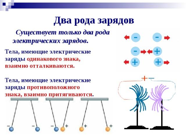 Два рода зарядов      Существует только два рода электрических зарядов . Тела, имеющие электрические заряды одинакового знака, взаимно отталкиваются.  Тела, имеющие электрические заряды противоположного знака, взаимно притягиваются .