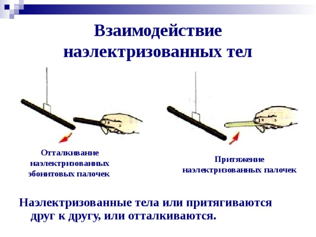 Взаимодействие наэлектризованных тел Отталкивание наэлектризованных эбонитовых палочек Притяжение наэлектризованных палочек Наэлектризованные тела или притягиваются друг к другу, или отталкиваются.
