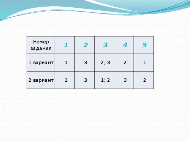 Номер задания 1 1 вариант 1 2 2 вариант 3 1 3 2; 3 4 3 2 5 1; 2 1 3 2