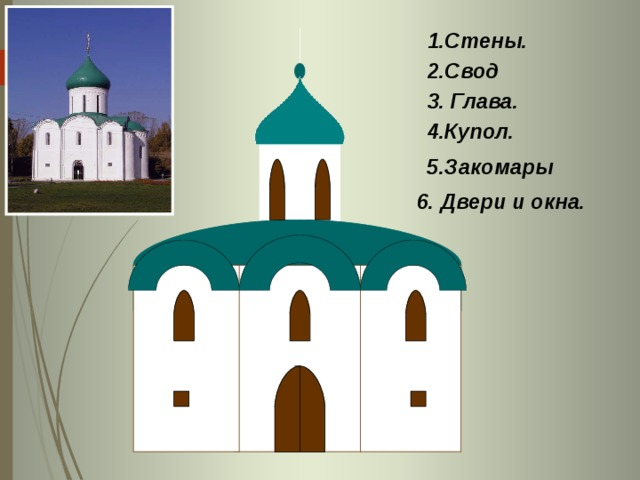 1.Стены. 2.Свод 3. Глава. 4.Купол. 5.Закомары 6. Двери и окна.