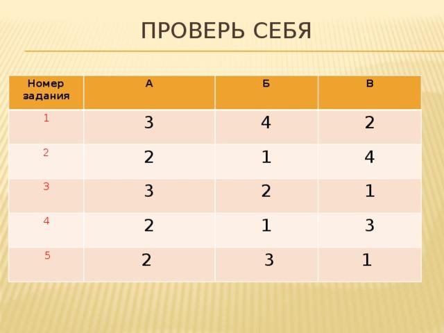 Проверь себя Номер задания A 1 3 Б 2 В 4 2 3 3 2 1 4  5 2 4 2 1 2 1 3  3 1