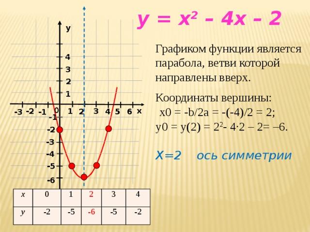 y = x 2 – 4x – 2  y Графиком функции является парабола, ветви которой направлены вверх. Координаты вершины:  х0 = -b/2a = -(-4)/2 = 2; у0 = y(2) = 2 2 - 4∙2 – 2= –6.  X=2 ось симметрии 4 3 2 1 0 x -2 1 3 4 4 6 5 5 6 2 -1 -3 -1 -2 -3 -4 -5 -6 х у 0 1 -2 -5 2 3 -6 -5 4 -2