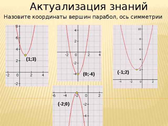 Актуализация знаний Назовите координаты вершин парабол, ось симметрии (1;3) (-1;2) (0;-4) (-2;0)