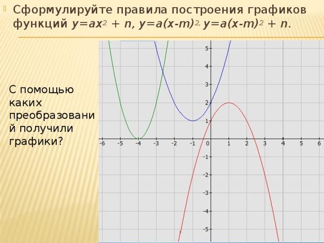 Сформулируйте правила построения графиков функций у=ах 2 + n, у=а(х-m) 2, у=а(х-m) 2 + n.