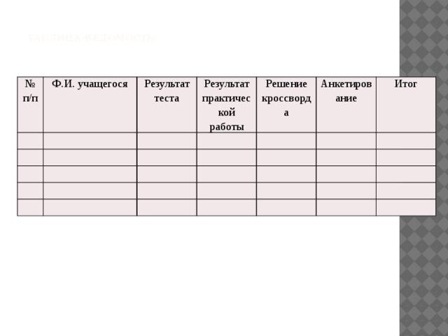 Таблица-ведомость.   № п/п Ф.И. учащегося Результат теста Результат практической работы Решение кроссворда Анкетирование Итог