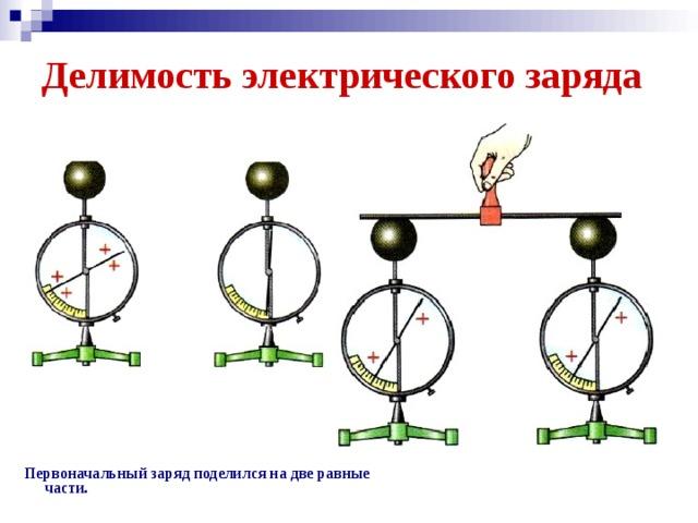 Делимость электрического заряда Первоначальный заряд поделился на две равные части.