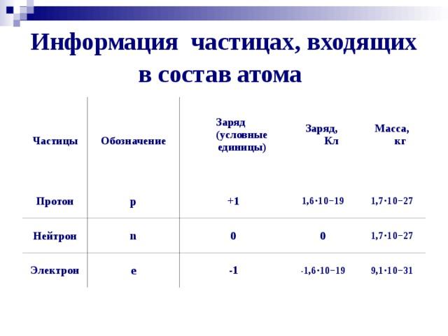 Информация частицах, входящих в состав атома Частицы Обозначение Протон Заряд  (условные единицы)   p Нейтрон Заряд,  Кл   n +1 Электрон 1,6⋅10−19 e Масса,  кг   0 0 -1 1,7⋅10−27 1,7⋅10−27 -1,6⋅10−19 9,1⋅10−31