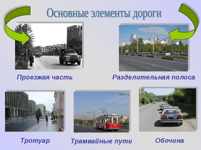 Проезжая часть Разделительная полоса Тротуар Обочина Трамвайные пути