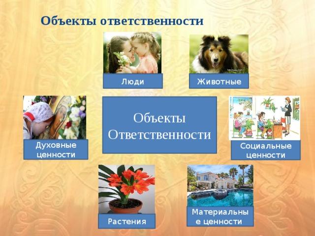 Объекты ответственности  и Животные Люди Объекты Ответственности Духовные ценности Социальные ценности Материальные ценности Растения