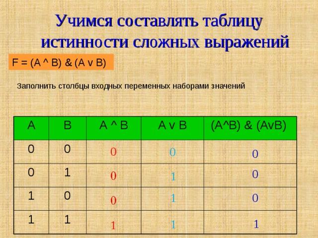 Учимся составлять таблицу истинности сложных выражений F = (AvB) & (A^B) F = (A ^ B) & (A v B) Заполнить столбцы входных переменных наборами значений A 0 B 0 A ^ B 0 1 A v B 1 1 0 (A ^ B) &  (AvB)  1 0 0 0 0 1 1 0 1 1 1