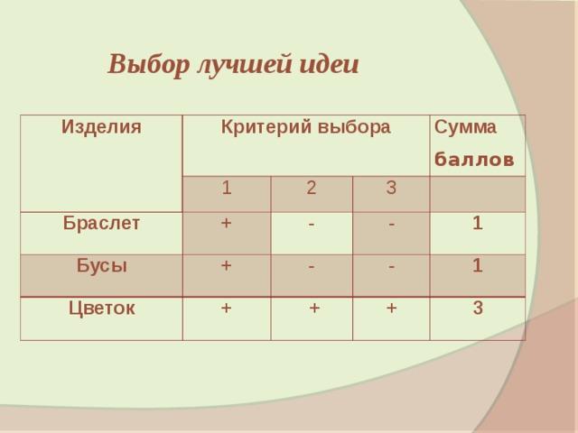 Выбор лучшей идеи Изделия Критерий выбора 1 Браслет + Бусы 2 Сумма 3 Цветок - + + - баллов -  1 -  + + 1 3