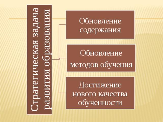 Стратегическая задача развития образования Обновление содержания Обновление методов обучения Достижение нового качества обученности