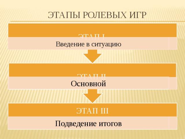 ЭТАП II ЭТАП I Этапы ролевых игр Введение в ситуацию Основной ЭТАП III Подведение итогов