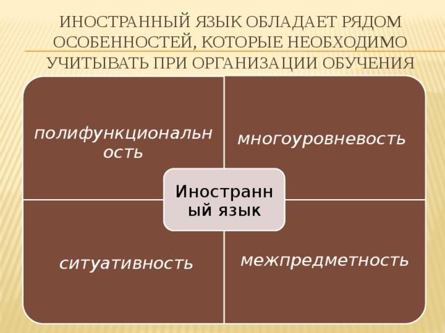 полифункциональность ситуативность межпредметность Иностранный язык обладает рядом особенностей, которые необходимо учитывать при организации обучения многоуровневость Иностранный язык