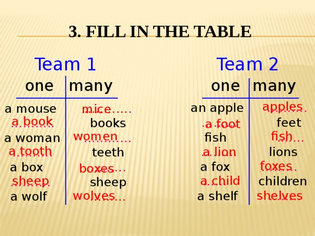 3. Fill in the table Team 2 Team 1 one one many many apples an apple ………. ……… feet  fish .…… ……… lions a fox ……… …… children a shelf …….. a mouse  ..……… . ……… .. books a woman ………… ……… . teeth a box ………. ……… . sheep a wolf ……… mice a book a foot women fish a tooth a lion foxes boxes sheep a child wolves shelves