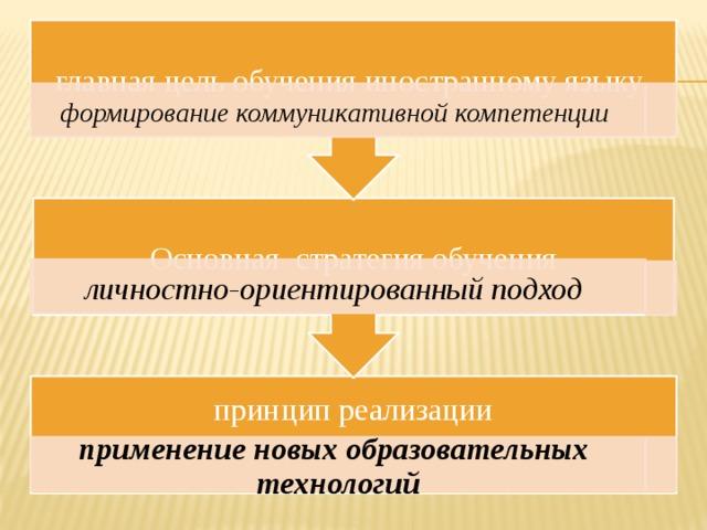 Основная стратегия обучения главная цель обучения иностранному языку формирование коммуникативной компетенции  личностно-ориентированный подход  принцип реализации применение новых образовательных технологий