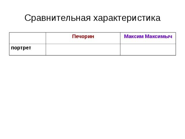 Сравнительная характеристика Печорин портрет Максим Максимыч