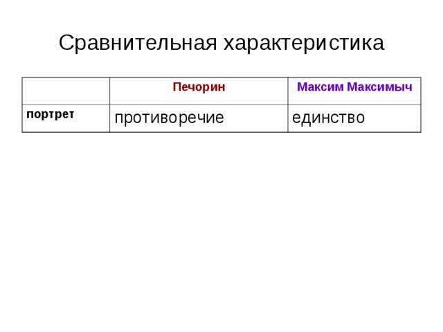 Сравнительная характеристика Печорин портрет Максим Максимыч противоречие единство