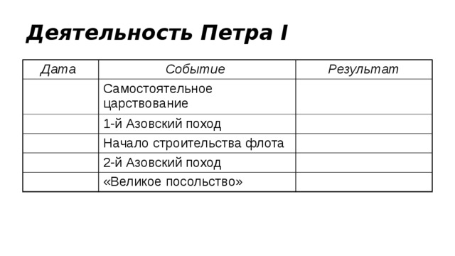 Деятельность Петра I Дата Событие Результат Самостоятельное царствование 1-й Азовский поход Начало строительства флота 2-й Азовский поход «Великое посольство»