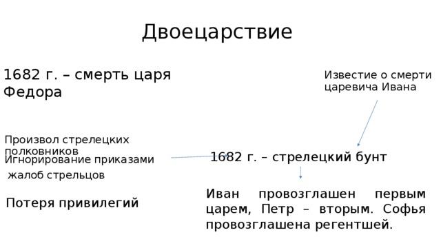 Двоецарствие 1682 г. – смерть царя Федора Известие о смерти царевича Ивана Произвол стрелецких полковников 1682 г. – стрелецкий бунт