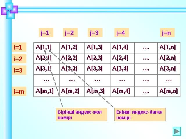 j=4 j=2 j=3 j=1 j=n i=1 А [1,1] А [2,1] А [1,2] А [2,2] А [1,3] А [3,1] … А [1,4] А [3,2] А [2,3] А [2,4] … А [m,1] … А [3,3] … А [3,4] А [1,n] … А [m,2] … А [2,n] А [m,3] … … А [m,4] А [3,n] … … А [m,n] i=2 i=3 i=m Шаблон для создания презентаций к урокам математики. Савченко Е.М. Бірінші индекс-жол нөмірі Екінші индекс-баған нөмірі