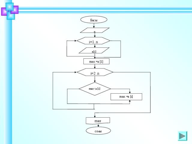 Басы  n i=1..n a[i] max:=a [1] i=2..n maxШаблон для создания презентаций к урокам математики. Савченко Е.М. max:=a [i] max соңы 8