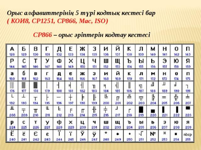 Орыс алфавиттерінің 5 түрі кодтық кестесі бар ( КОИ8, СР1251, СР866, Мас, ISO) СР866 – орыс әріптерін кодтау кестесі