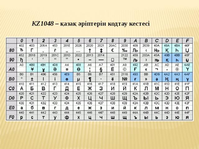 KZ1048 – қазақ әріптерін кодтау кестесі