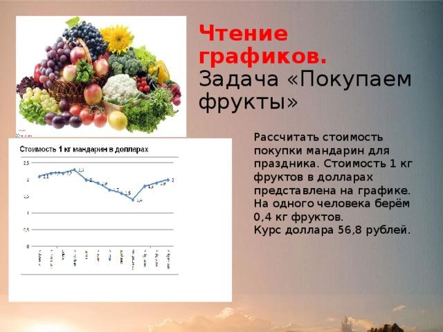 Чтение графиков.  Задача «Покупаем фрукты» Рассчитать стоимость покупки мандарин для праздника. Стоимость 1 кг фруктов в долларах представлена на графике. На одного человека берём 0,4 кг фруктов. Курс доллара 56,8 рублей.