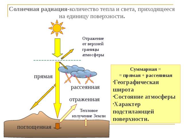 Солнечная радиация -количество тепла и света, приходящееся на единицу поверхности .   Отражение от верхней границы атмосферы Суммарная = = прямая + рассеянная Географическая широта Состояние атмосферы Характер подстилающей поверхности. прямая рассеянная отраженная Тепловое излучение Земли поглощенная