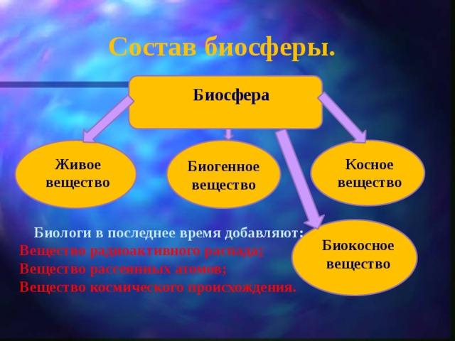 Состав биосферы. Биосфера Живое вещество Косное вещество Биогенное вещество  Биологи в последнее время добавляют: Вещество радиоактивного распада; Вещество рассеянных атомов; Вещество космического происхождения.  Биокосное вещество