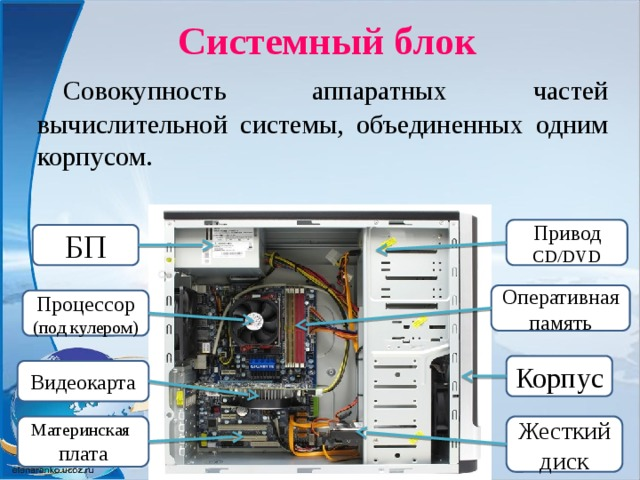 Системный блок  Совокупность аппаратных частей вычислительной системы, объединенных одним корпусом. Привод CD/DVD БП Оперативная память Процессор (под кулером) Корпус Видеокарта Материнская плата Жесткий диск