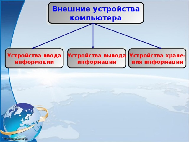 Внешние устройства компьютера Устройства ввода Устройства вывода Устройства хране- информации информации ния информации