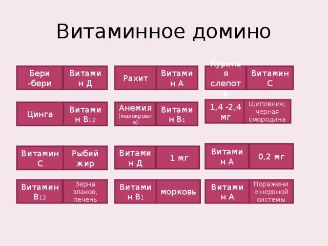 Витаминное домино Витамин А Витамин С Куриная слепота Рахит Витамин Д Бери -бери Шиповник, черная смородина 1,4 -2,4 мг Анемия (малокровие) Витамин В 12 Цинга Витамин В 1 0,2 мг Витамин А Витамин Д Рыбий жир  1 мг Витамин С Витамин В 12 Зерна злаков, печень морковь Витамин А Поражение нервной системы Витамин В 1