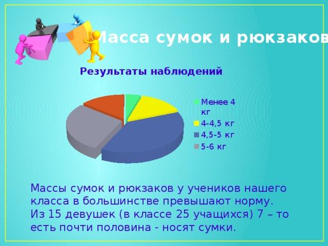 Масса сумок и рюкзаков Массы сумок и рюкзаков у учеников нашего класса в большинстве превышают норму. Из 15 девушек (в классе 25 учащихся) 7 – то есть почти половина - носят сумки.