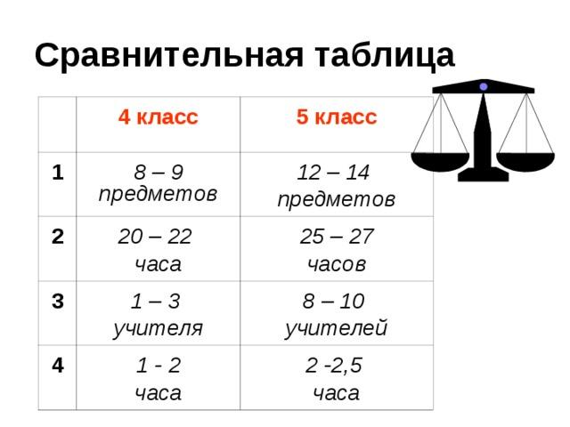 Сравнительная таблица 4 класс 1 5 класс 8 – 9 предметов 2 20 – 22 часа 3 12 – 14 предметов 25 – 27 часов 1 – 3 учителя 4 1 - 2 часа 8 – 10 учителей 2 -2,5 часа Родители отвечают на вопросы предыдущего слайда и заполняется сравнительная таблица.