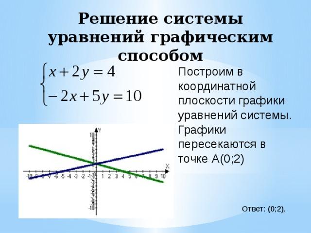 Решение системы уравнений графическим способом Построим в координатной плоскости графики уравнений системы. Графики пересекаются в точке А(0;2) Ответ: (0;2).