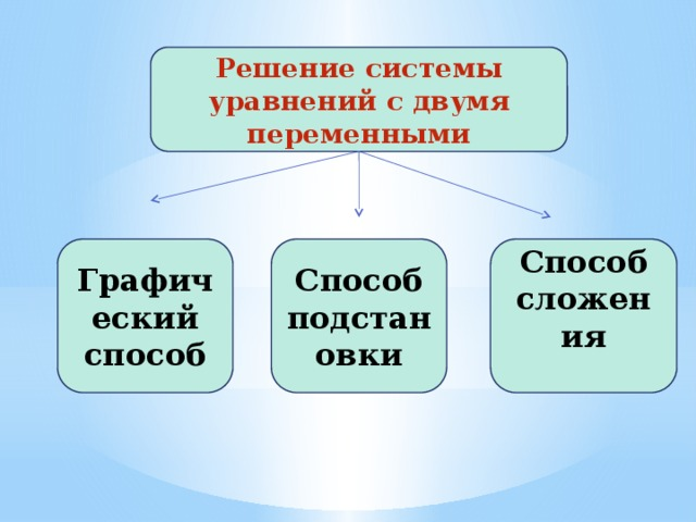 Решение системы уравнений с двумя переменными Графический способ Способ Способ подстановки сложения