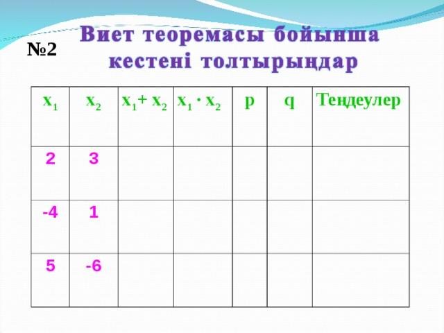 № 2 х 1 х 2 2 х 1 + х 2 3 -4 х 1  · х 2  1 5 p -6 q Теңдеулер