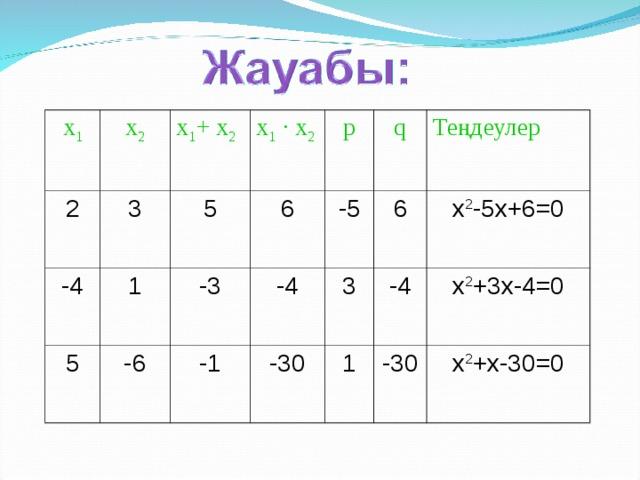 х 1 х 2 2 х 1 + х 2 3 -4 х 1  · х 2 1 5 5 6 p -3 -6 -4 q -5 -1 -30 Теңдеулер 6 3 -4 x 2 -5x+6=0 1 x 2 +3x-4=0 -30 x 2 +x-30=0