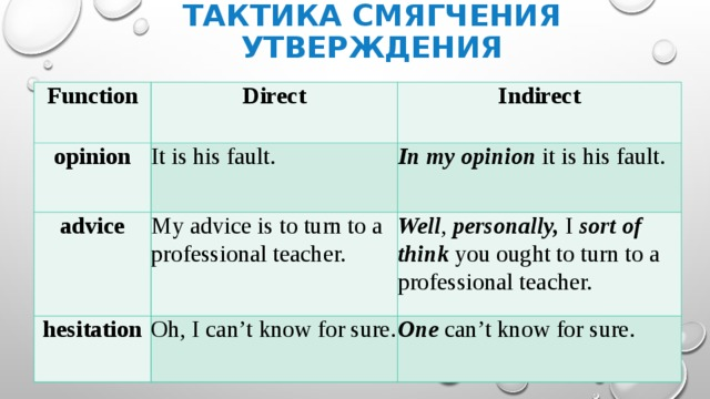 Тактика смягчения утверждения Function Direct opinion Indirect It is his fault. advice In my opinion it is his fault. My advice is to turn to a professional teacher. hesitation Well , personally, I sort of think you oughtto turn to a professional teacher. Oh, I can't know for sure. One can't know for sure.